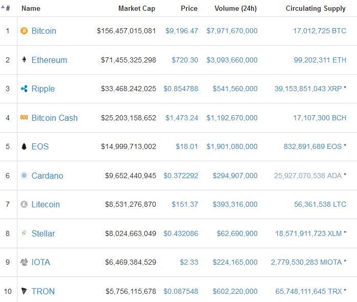 Altcoin Market Cap