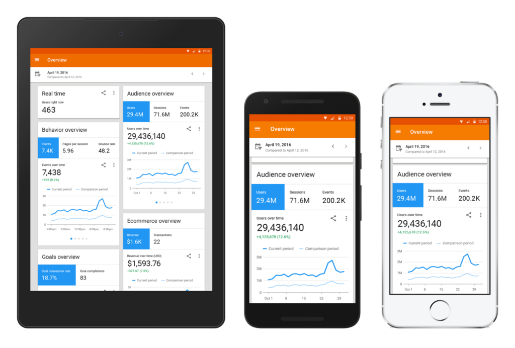 Google Analytics – Apps for Bloggers