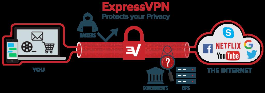 Free Public Wi-Fi Dangers ExpressVPN