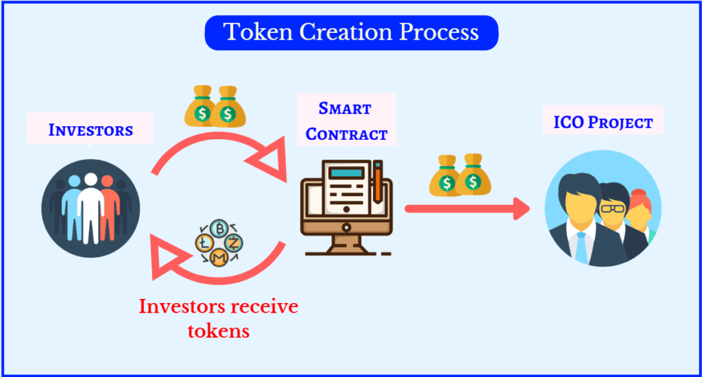 Cryptocurrency Token Creation Process