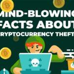 Cryptocurrency Theft statistics