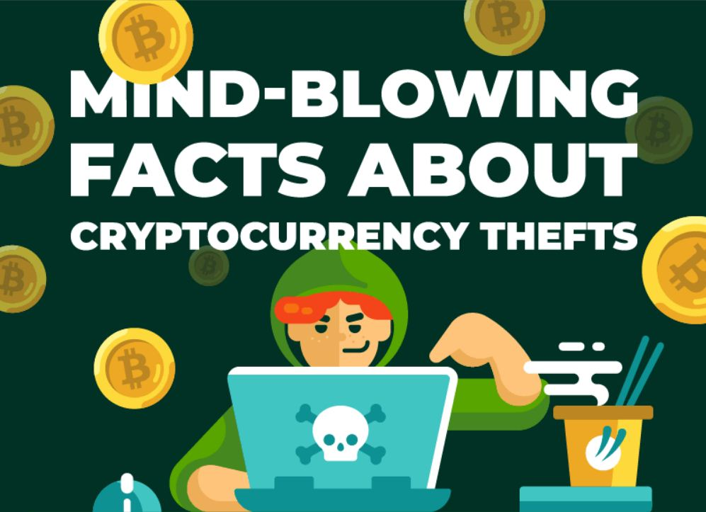 Cryptocurrency Theft statistics