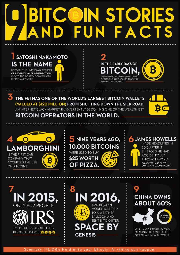 bitcoin Fun Facts