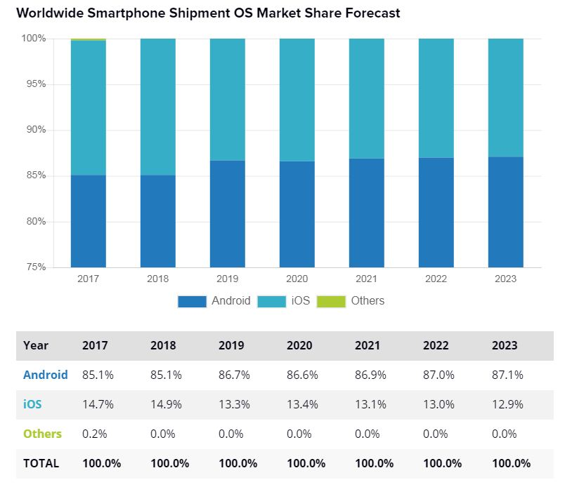 What is ios market share